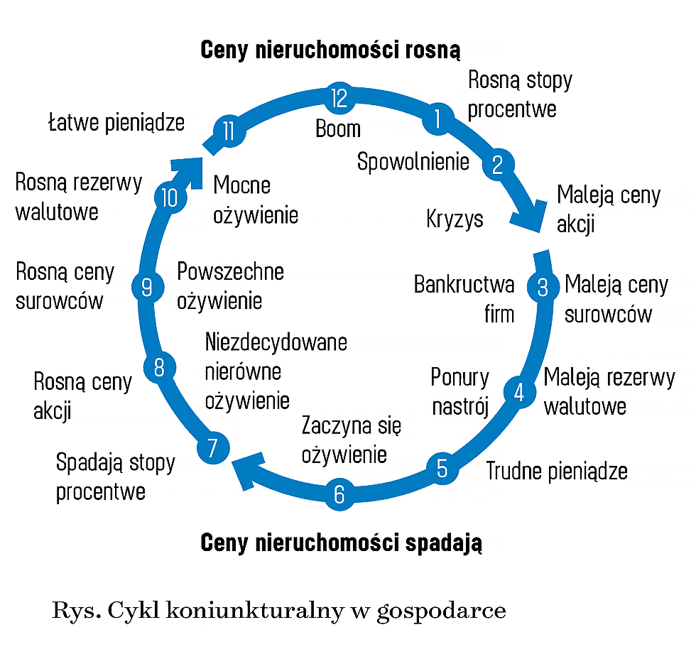 Cykl koniunkturalny w gospodarce